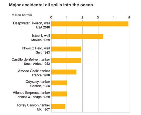Major accidental oil spills
