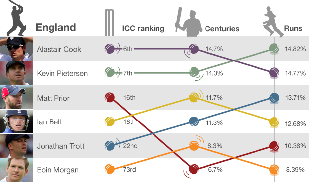 England batting rankings