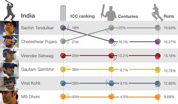 India batting rankings