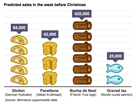 BBC Graphic of Christmas food