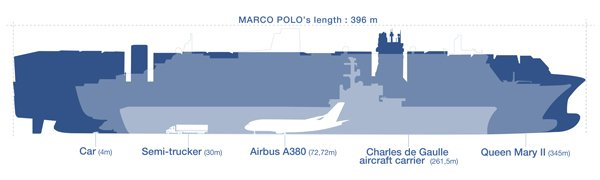 Marco Polo diagram