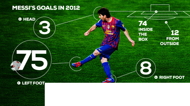 Calendar Year Goals Record : Bbc sport lionel messi goals record caps golden year