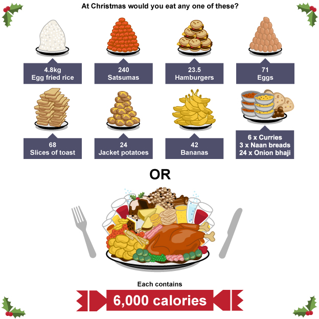 BBC Food Christmas calories graphic