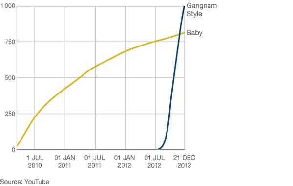 Gangnam Style versus Baby graph