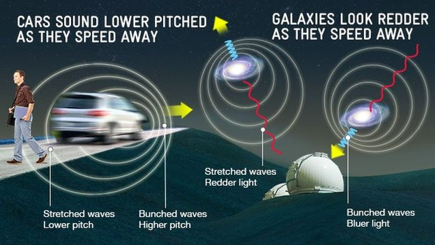 Doppler shifted sound of a car as analogy for redshifted light from galaxies