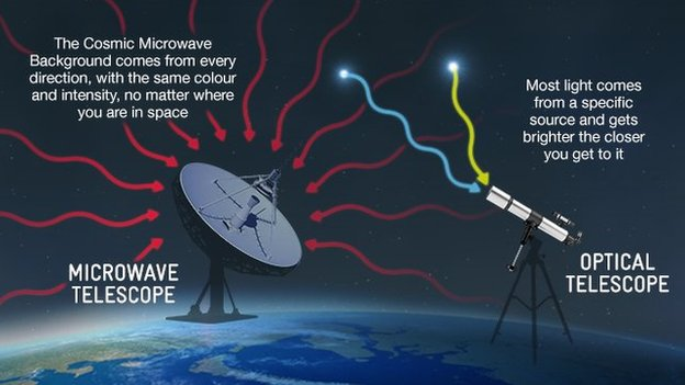 Normal star light is very different to cosmic microwave background