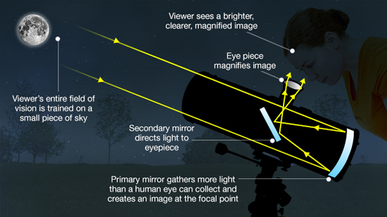 Diagram showing how a refracting telescope works