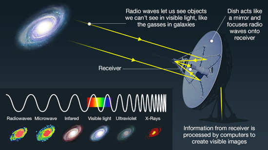 Diagram showing how radio telescopes work
