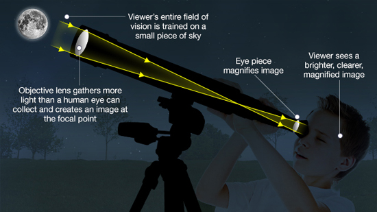 Diagram showing how a reflecting telescope works