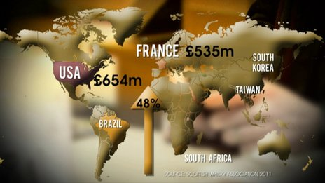 USA and France are the biggest markets but Brazil has risen by 48% in one year
