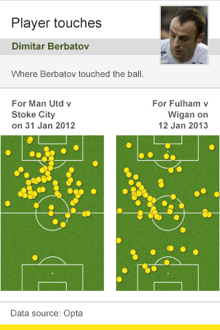 Berbatov touches