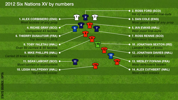 2012 Six Nations XV by numbers