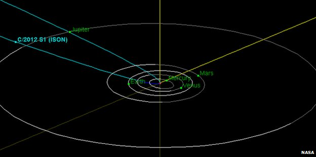 Comet Ison path diagram