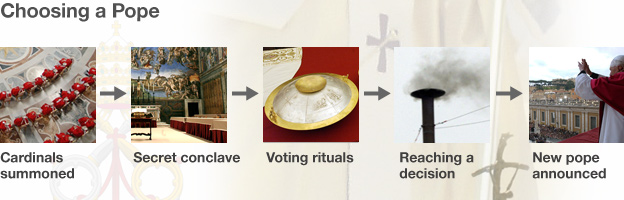 Process of choosing a pope