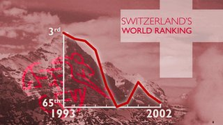 Switzerland's world ranking 1993-2002
