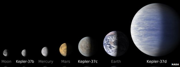 Schematic of Kepler 37 planets, Earth and Moon