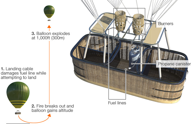 Graphic showing 3D visualisation of a balloon basket of the type used in the Egypt crash