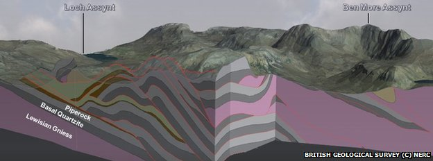 3D model of Assynt geology