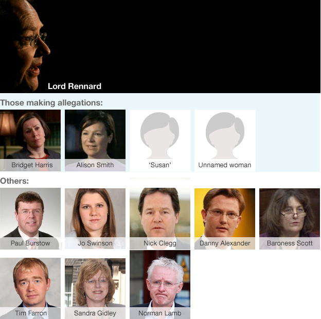 People involved in making or dealing with the allegations against Lord Rennard