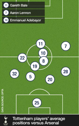 Tottenham positions v Arsenal