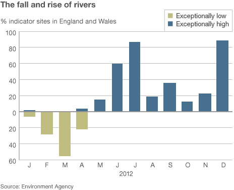 Chart showing the lows and highs of river levels