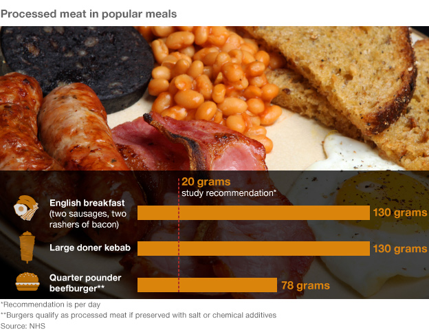 Processed meat 'early death' link