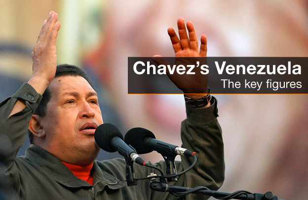 Chavez&#039;s Venezuela
