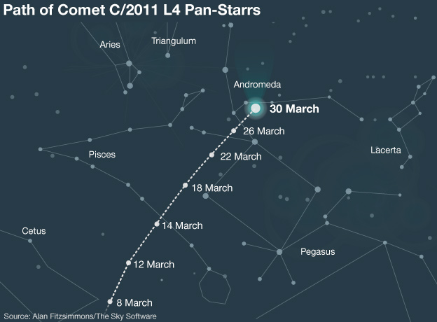 The apparent path of Comet C/2011 L4 Pan-Starrs over the course of March