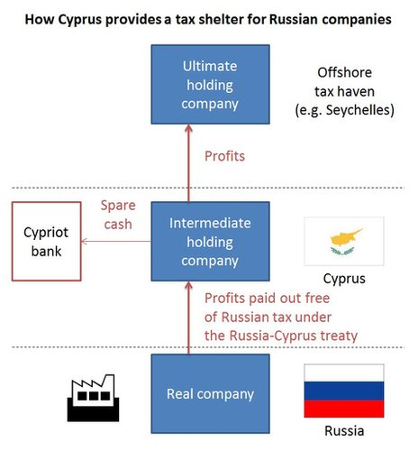 Schematic showing how Cyprus operates as a tax haven for Russian companies