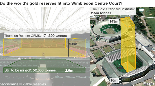 Gold piled up on Wimbledon##Q##s centre court