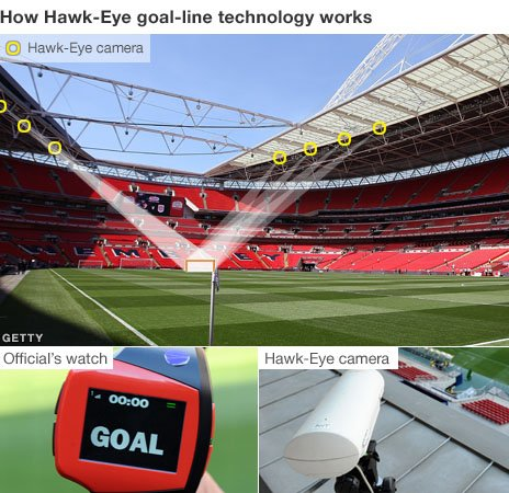 How Hawk-Eye goalline technology works