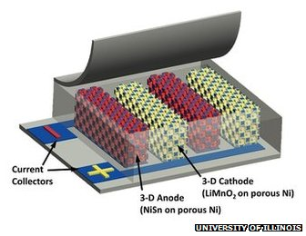 battery breakthrough