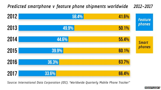 Smartphone v feature phone shipments infographic