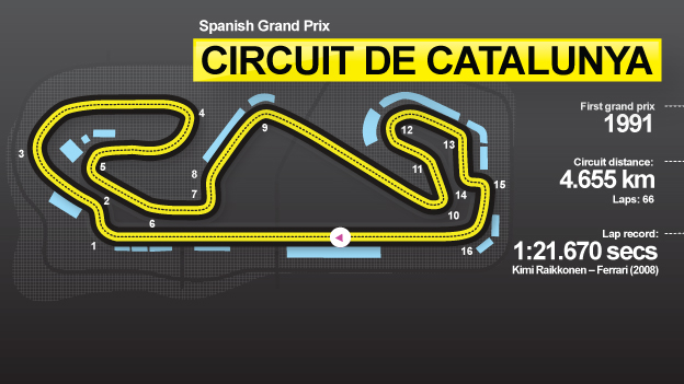 Spanish GP graphic