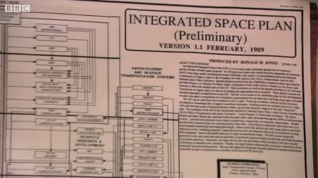 The Rockwell Integrated Space Plan from 1989