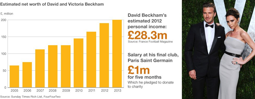 Beckhams' net worth