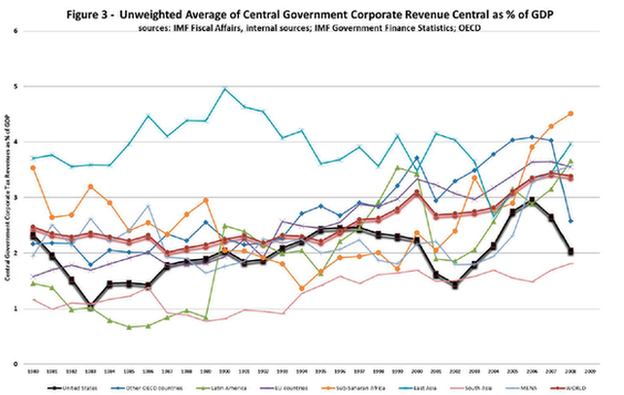 IMF graphic on corporate revenue