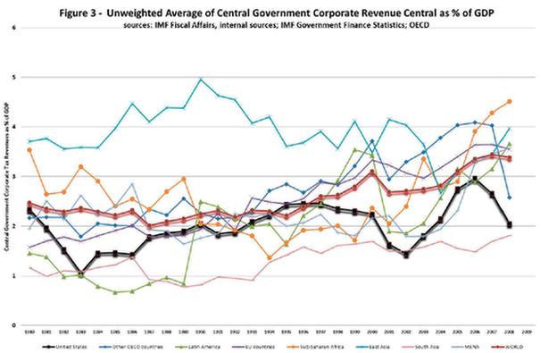IMF graphic on corporate revenue