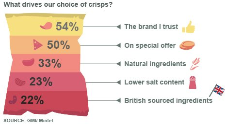 Graphic of crisp buying preferences