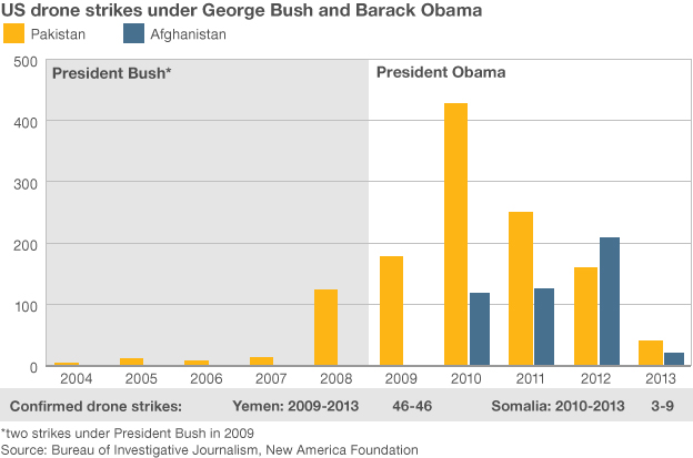 graphic showing drone strikes by year
