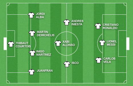 La Liga Team of the Year