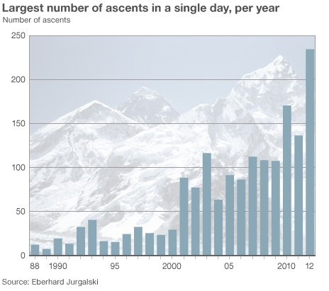 Everest graph