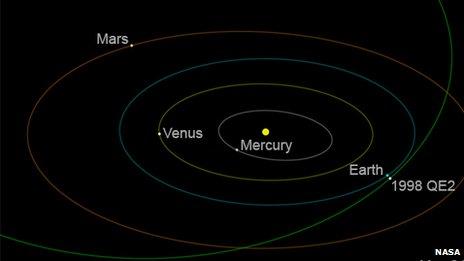 Nasa simulation of asteroid path