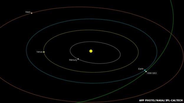 Nasa illustration showing asteroid's orbit