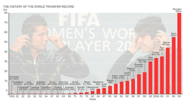 Football transfer records