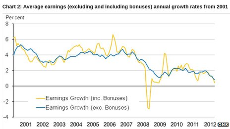 ONS chart showing average earnings (excluding and including bonuses) annual growth rates since 2001