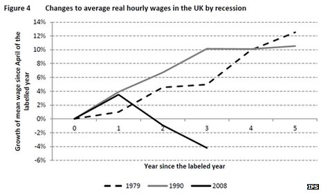 Graph from the Institute of Fiscal Studies showing changes to average real hourly wages in the UK by recession
