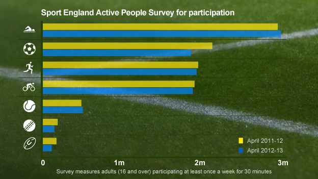 Sport England Active People Survey