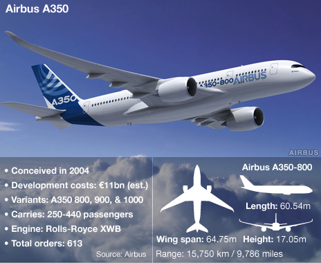 Airbus A350 graphic