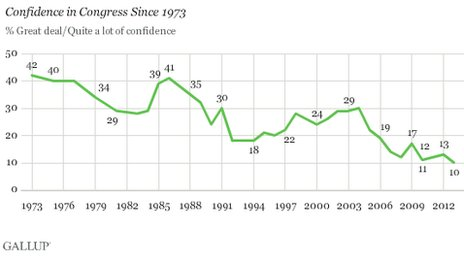 Gallup graph trust